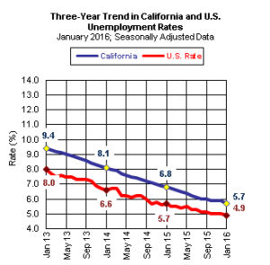 Graphical Display of Historical Unemployment rates for California and US