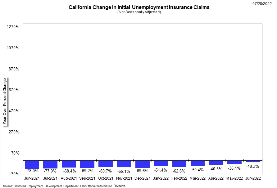 Graphical Display illustrates a comparison of initial and continued unemployment insurance claims from January 1989