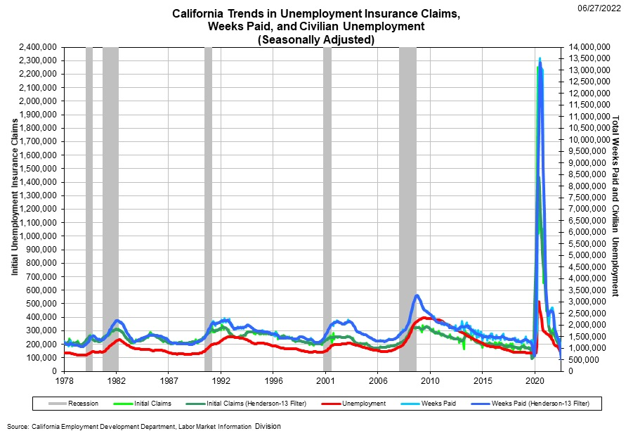 Graphical Display illustrates a comparison of initial unemployment insurance claims, continued unemployment insurance claims and the number of unemployed persons.