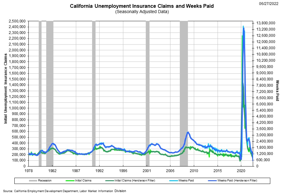 Graphical Display of California Change in UI Claims